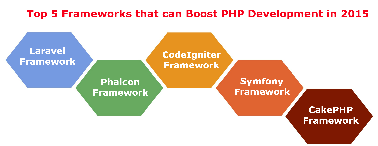 Top 5 Frameworks that can Boost PHP Development in 2015
